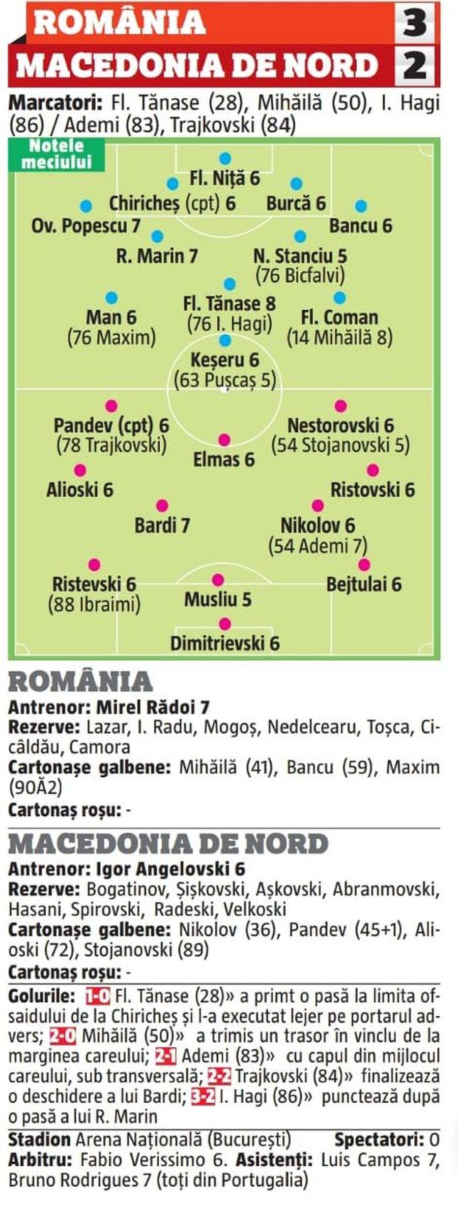 Sursă: Gazeta Sporturilor